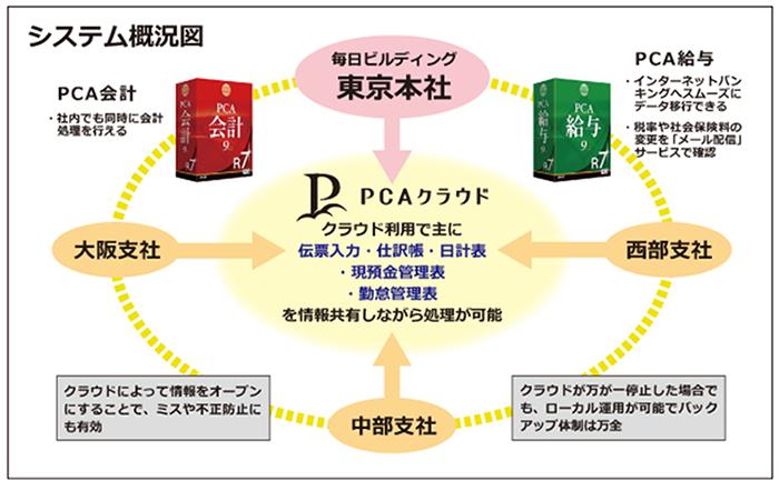 導入システム図