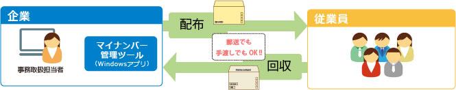 img_141001_svc_rakuraku_01